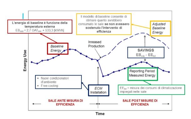 approccio_rendicontazione_con_protocollo_IPMVP